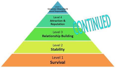 HON Pyramid - Continued