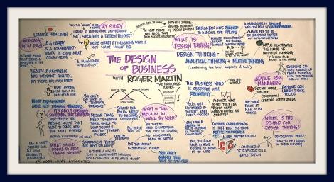 Design Thinking Framed