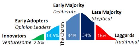 Innovation Curve Cross Chasm