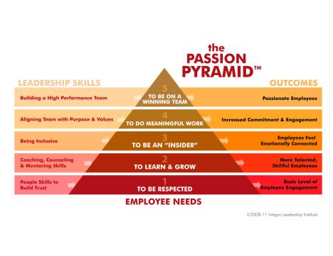 The Passion Pyramid