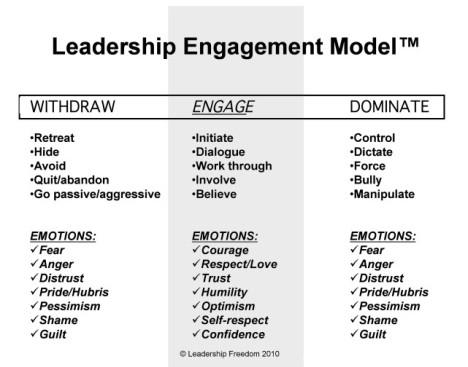 Leadership Engagement Model - Lee Ellis